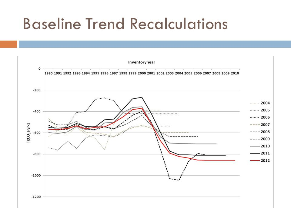 Baseline Trend Recalculations