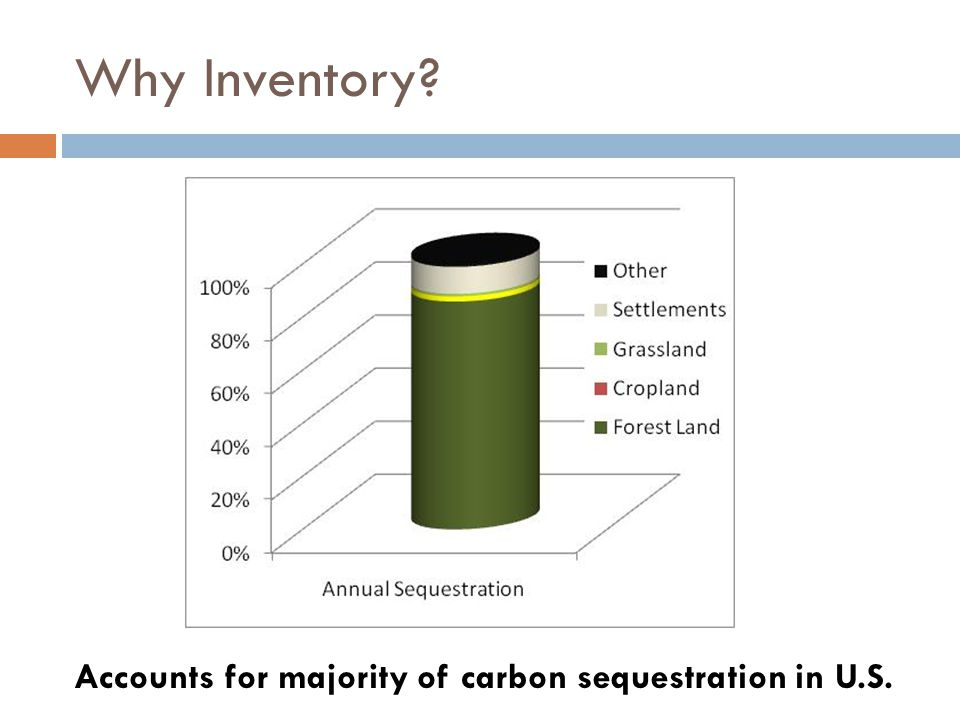 Why Inventory Accounts for majority of carbon sequestration in U.S.