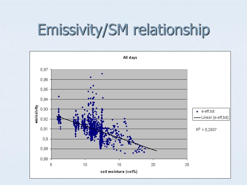 Emissivity/SM relationship