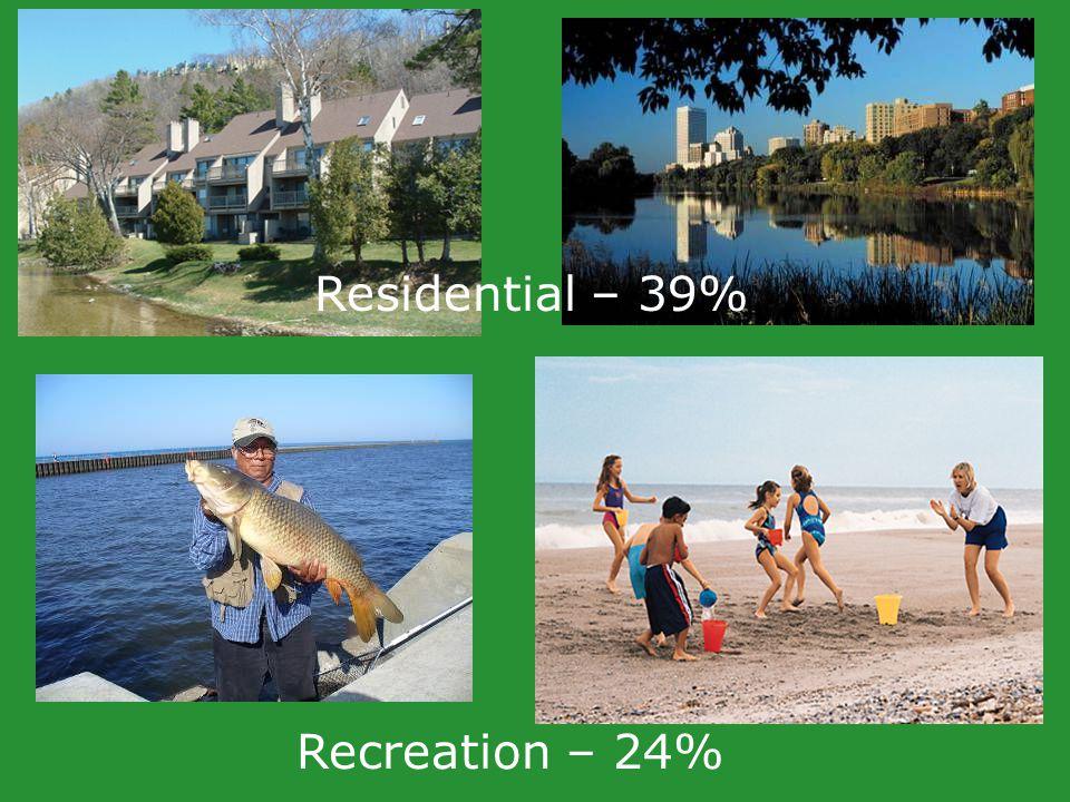 Residential – 39% Recreation – 24%