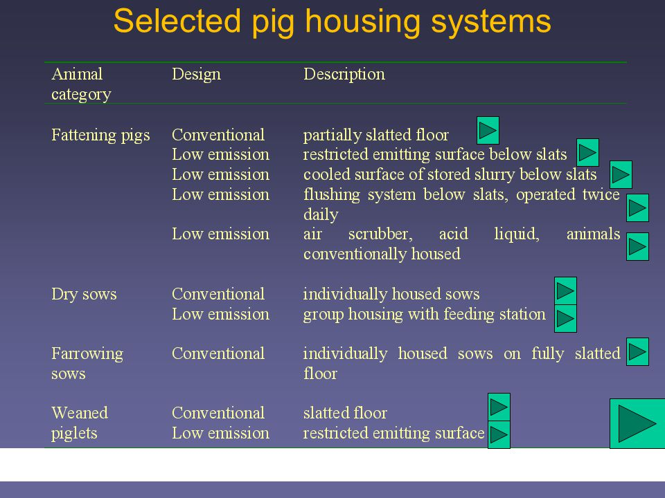 Selected pig housing systems