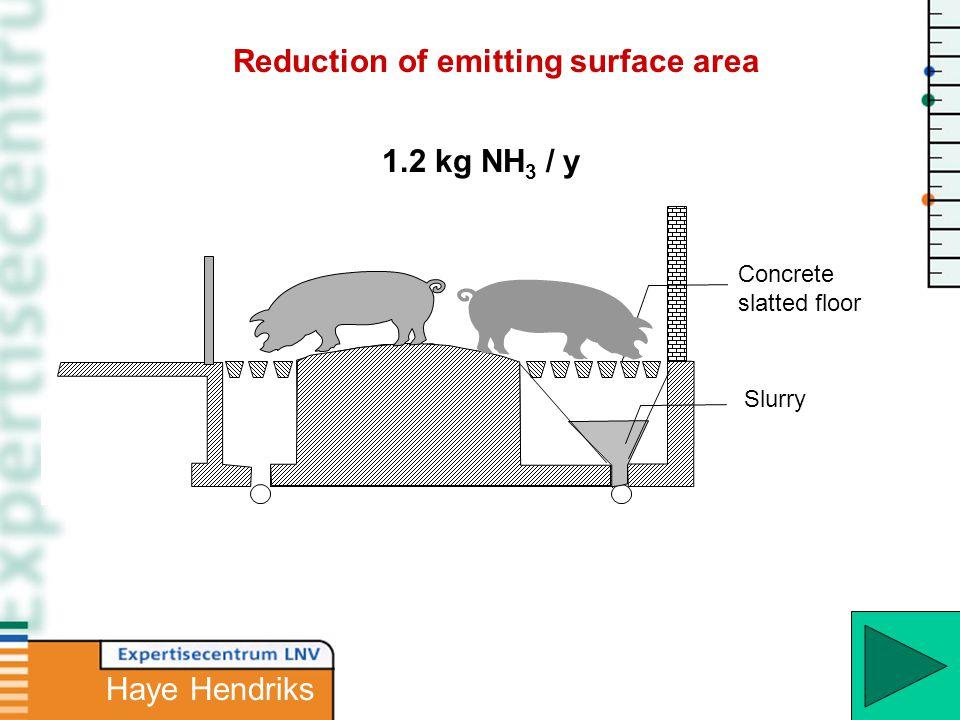 Slurry Concrete slatted floor 1.2 kg NH 3 / y Reduction of emitting surface area Haye Hendriks