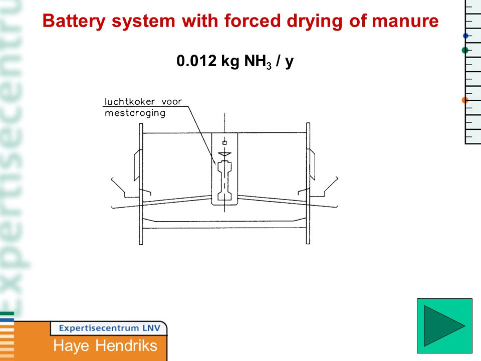0.012 kg NH 3 / y Battery system with forced drying of manure Haye Hendriks