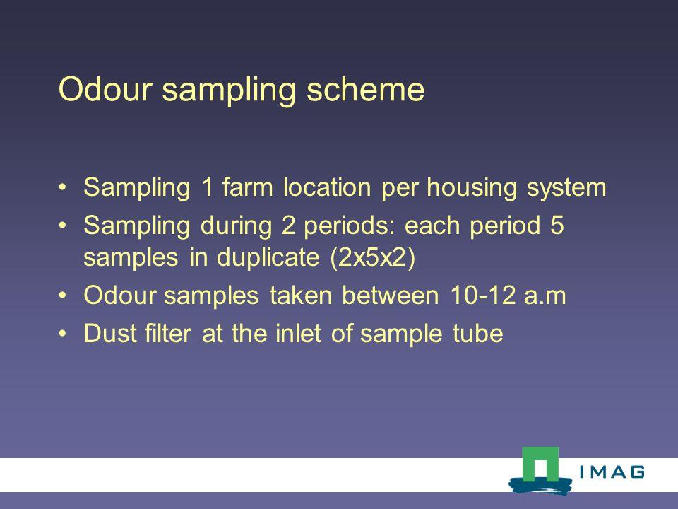 Odour sampling scheme Sampling 1 farm location per housing system Sampling during 2 periods: each period 5 samples in duplicate (2x5x2) Odour samples