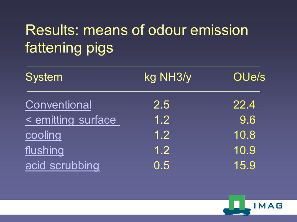 Results: means of odour emission fattening pigs Systemkg NH3/yOUe/s ConventionalConventional 2.5 22.4 < emitting surface < emitting surface 1.2 9.6 coolingcooling 1.2 10.8 flushingflushing 1.2 10.9 acid scrubbingacid scrubbing 0.5 15.9