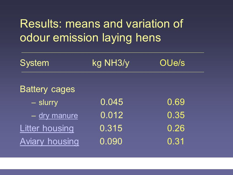 Results: means and variation of odour emission laying hens System kg NH3/y OUe/s Battery cages –slurry 0.045 0.69 –dry manure 0.012 0.35dry manure Litter housingLitter housing 0.315 0.26 Aviary housingAviary housing 0.090 0.31
