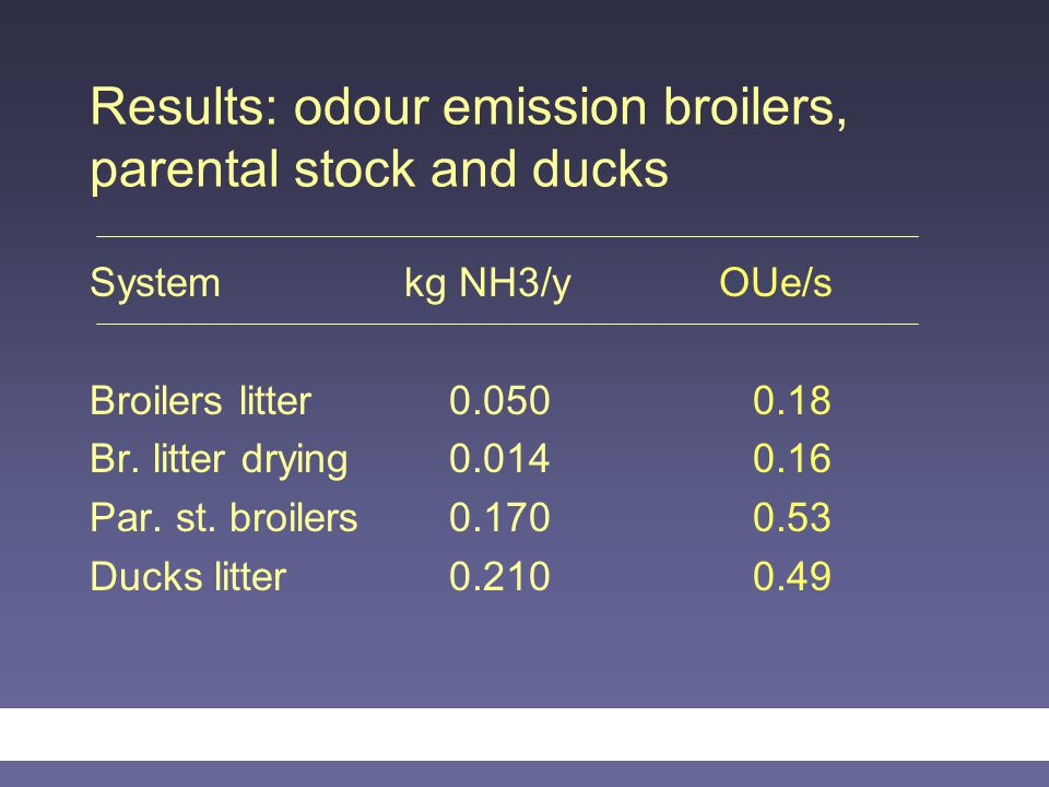 Results: odour emission broilers, parental stock and ducks Systemkg NH3/y OUe/s Broilers litter 0.050 0.18 Br. litter drying 0.014 0.16 Par. st. broil