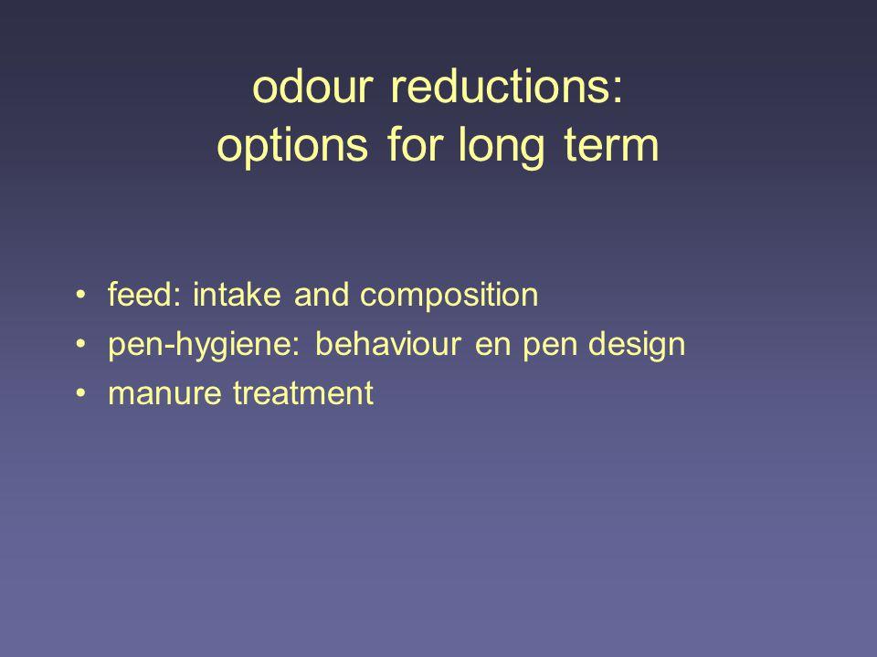 odour reductions: options for long term feed: intake and composition pen-hygiene: behaviour en pen design manure treatment