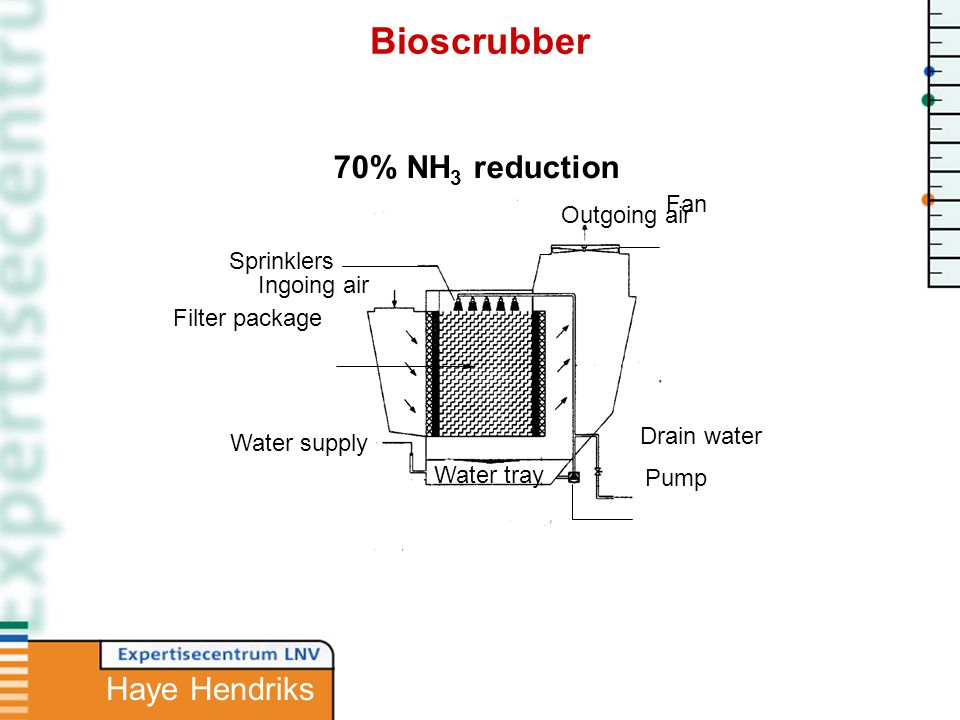 Ingoing air Outgoing air Filter package Sprinklers Water supply Drain water Water tray Pump Fan 70% NH 3 reduction Bioscrubber Haye Hendriks