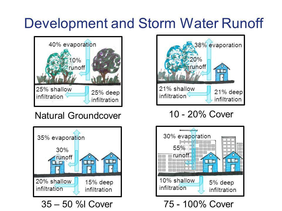 Development and Storm Water Runoff 40% evaporation 25% deep infiltration 25% shallow infiltration 10% runoff 38% evaporation 21% deep infiltration 21% shallow infiltration 20% runoff 35% evaporation 15% deep infiltration 20% shallow infiltration 30% runoff 30% evaporation 5% deep infiltration 10% shallow infiltration 55% runoff Natural Groundcover 10 - 20% Cover 35 – 50 %l Cover 75 - 100% Cover