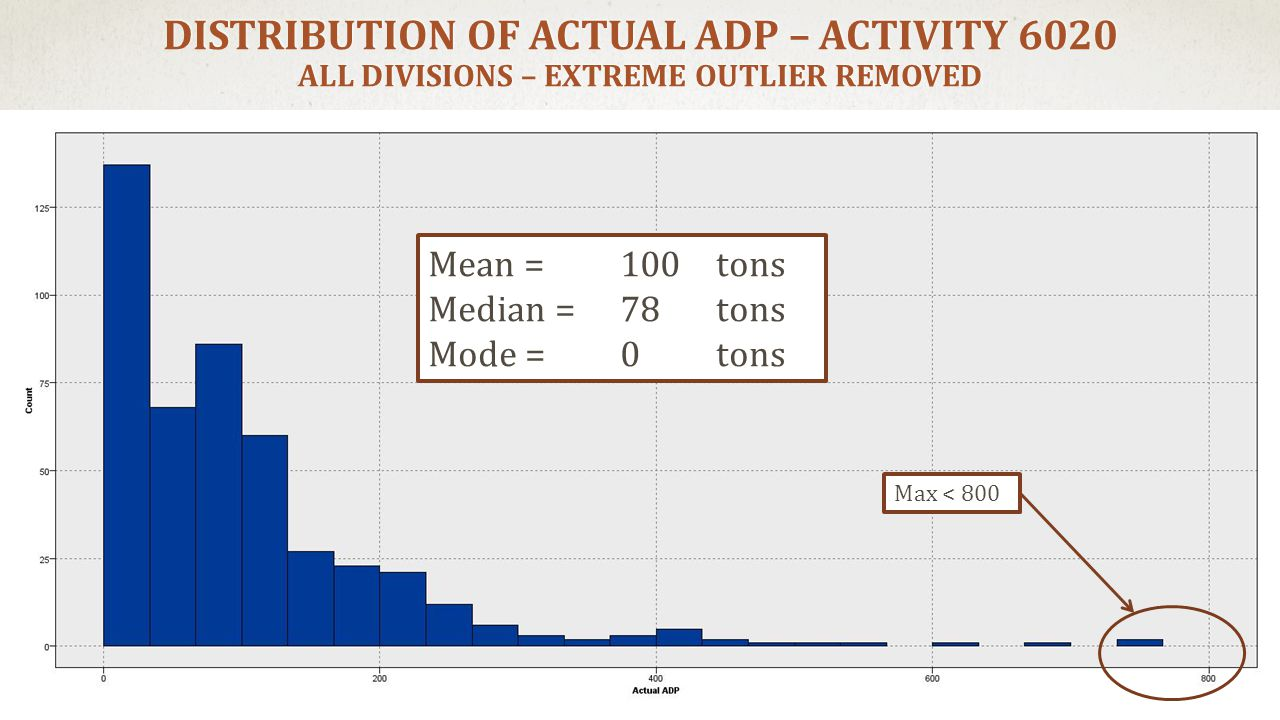 DISTRIBUTION OF ACTUAL ADP – ACTIVITY 6020 ALL DIVISIONS – EXTREME OUTLIER REMOVED Mean = 100 tons Median = 78 tons Mode = 0 tons Max < 800