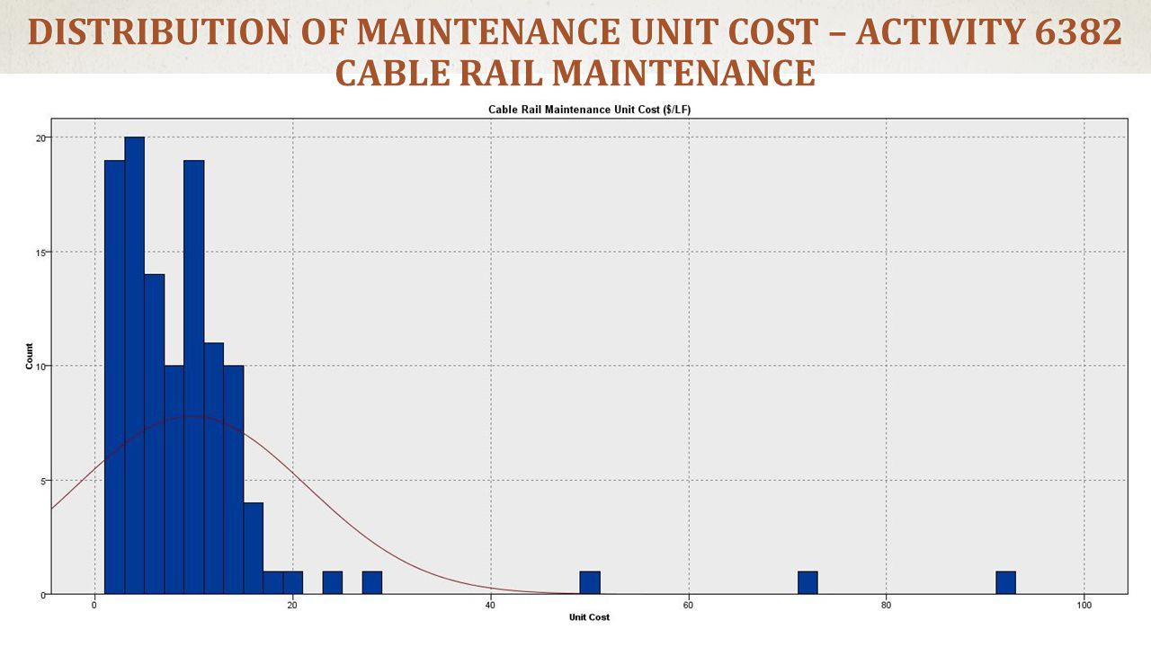 DISTRIBUTION OF MAINTENANCE UNIT COST – ACTIVITY 6382 CABLE RAIL MAINTENANCE