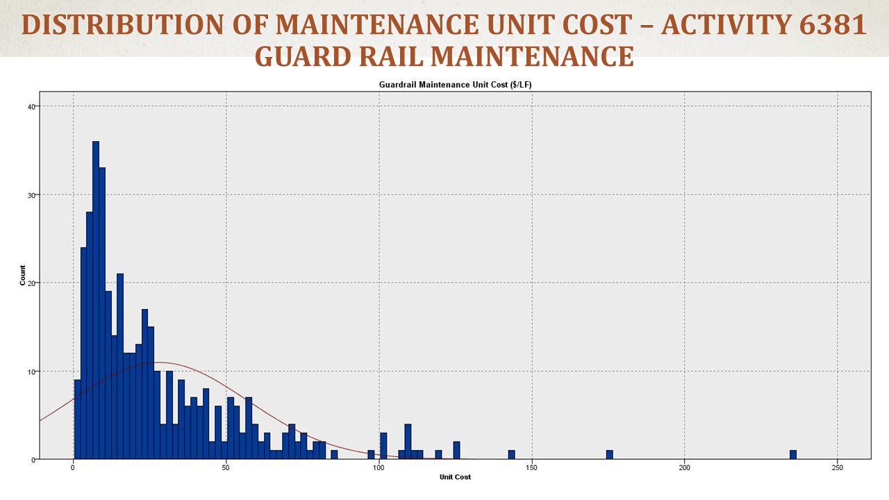 DISTRIBUTION OF MAINTENANCE UNIT COST – ACTIVITY 6381 GUARD RAIL MAINTENANCE