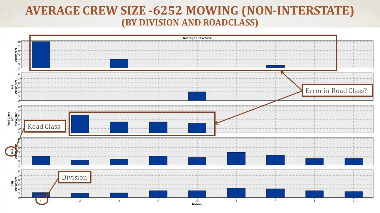 AVERAGE CREW SIZE -6252 MOWING (NON-INTERSTATE) (BY DIVISION AND ROADCLASS) Road ClassDivision Error in Road Class?