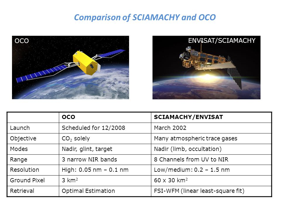 OCOSCIAMACHY/ENVISAT LaunchScheduled for 12/2008March 2002 ObjectiveCO 2 solelyMany atmospheric trace gases ModesNadir, glint, targetNadir (limb, occultation) Range3 narrow NIR bands8 Channels from UV to NIR ResolutionHigh: 0.05 nm – 0.1 nmLow/medium: 0.2 – 1.5 nm Ground Pixel3 km 2 60 x 30 km 2 RetrievalOptimal EstimationFSI-WFM (linear least-square fit) ENVISAT/SCIAMACHY OCO Comparison of SCIAMACHY and OCO