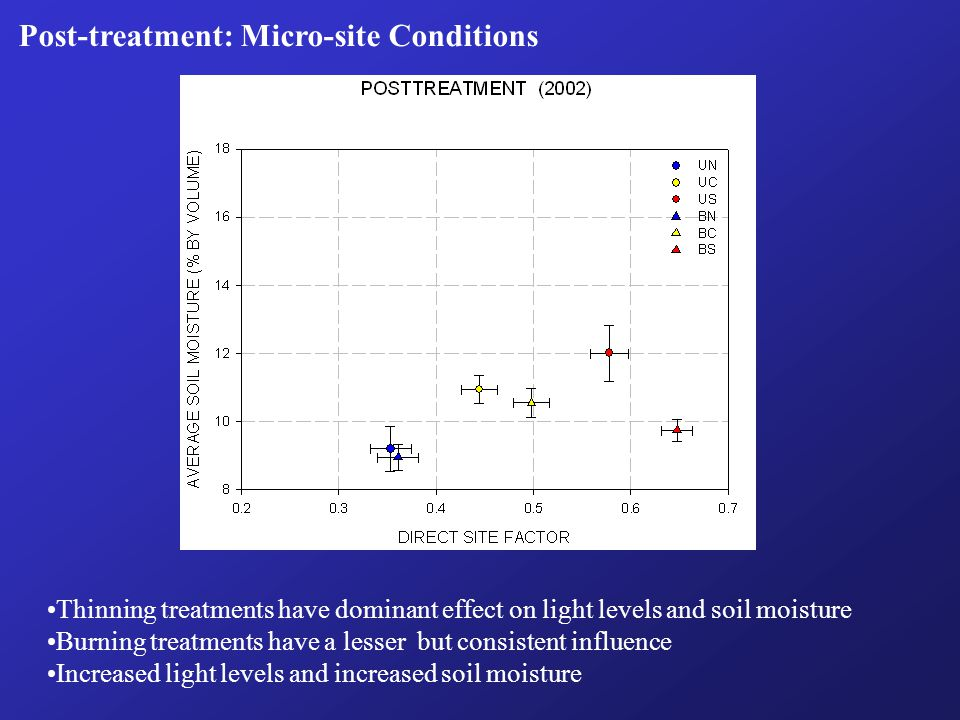 Post-treatment: Micro-site Conditions Thinning treatments have dominant effect on light levels and soil moisture Burning treatments have a lesser but