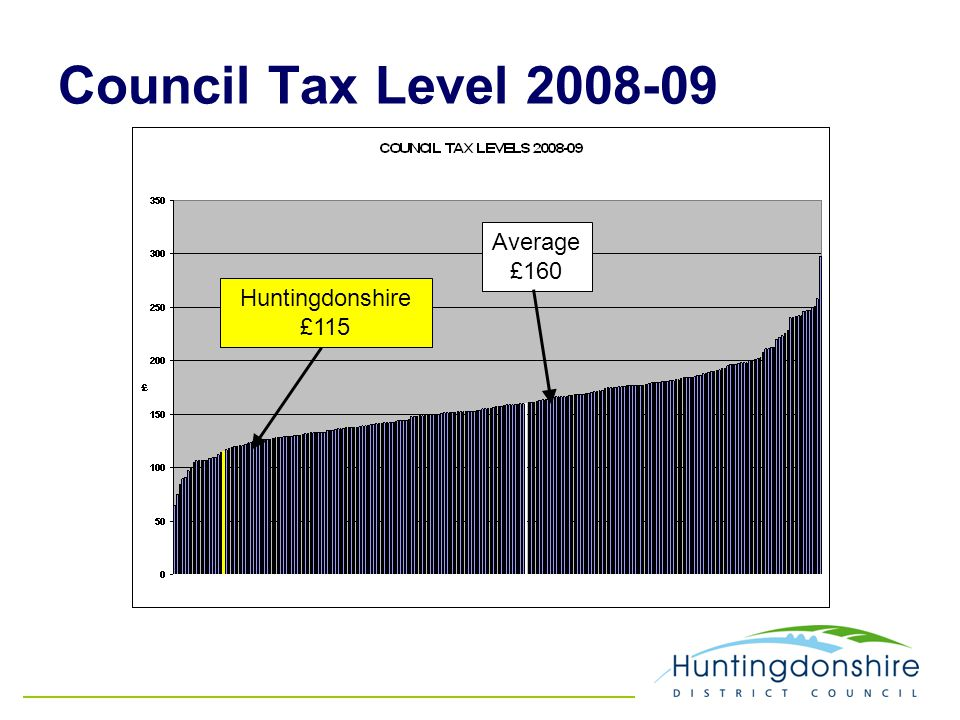 Council Tax Level 2008-09 Huntingdonshire £115 Average £160