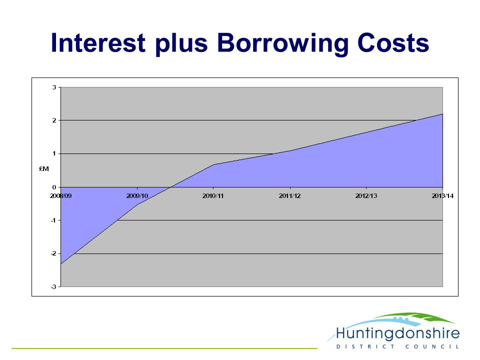 Interest plus Borrowing Costs