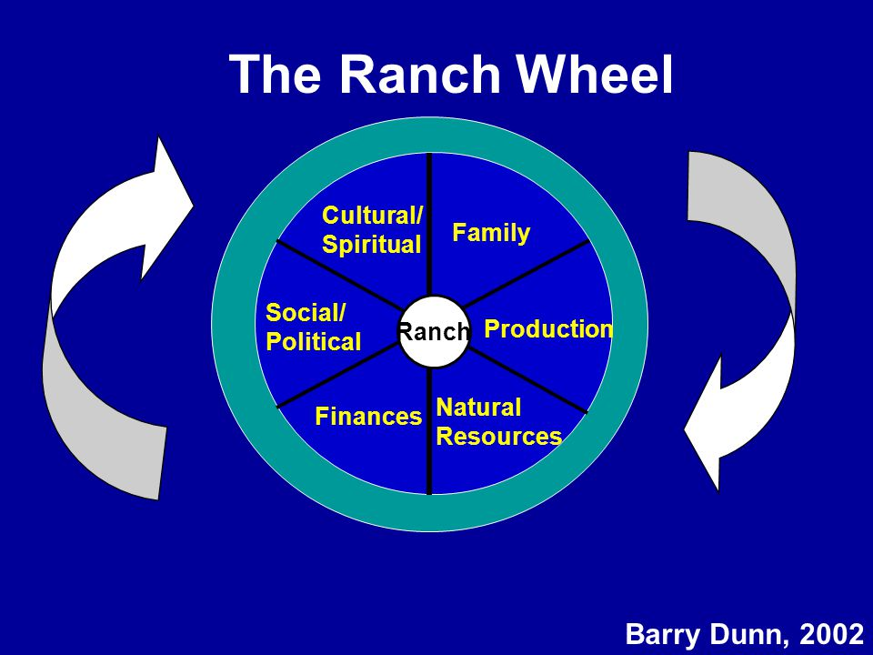 The Ranch Wheel Ranch Finances Family Natural Resources Production Cultural/ Spiritual Social/ Political Barry Dunn, 2002