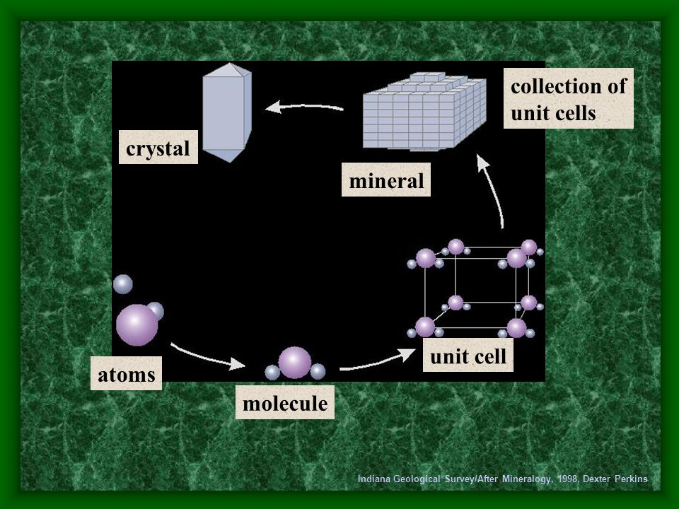 crystal collection of unit cells molecule atoms Indiana Geological Survey/After Mineralogy, 1998, Dexter Perkins mineral unit cell