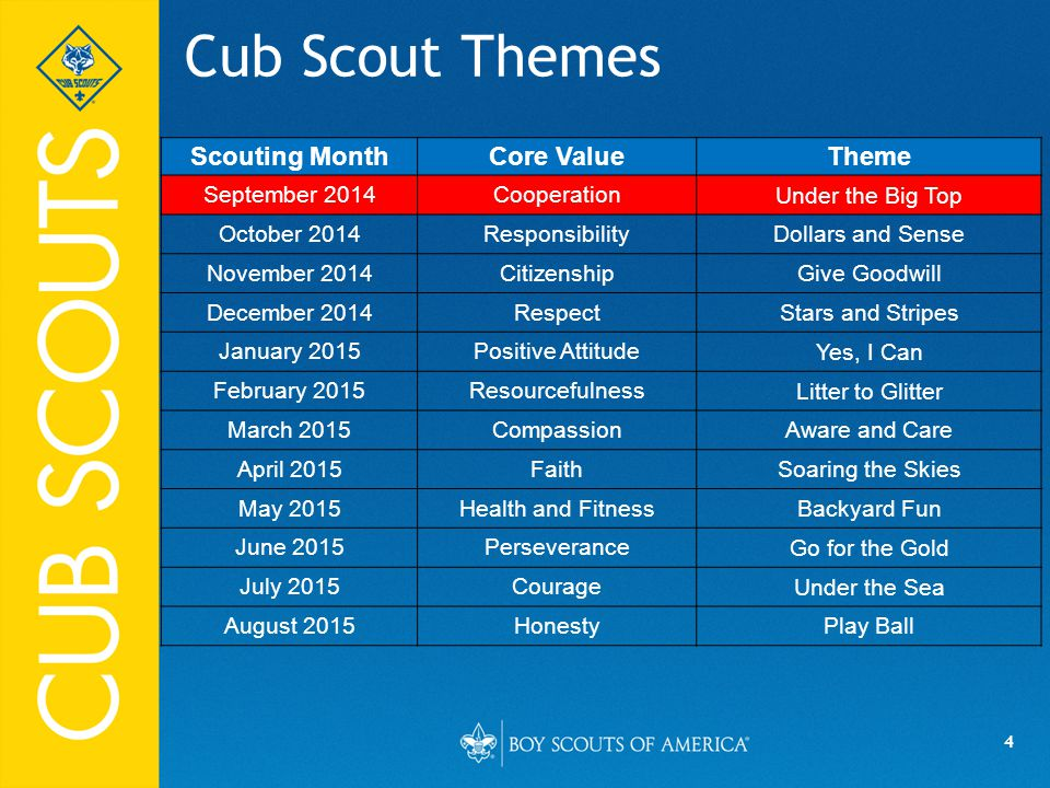 4 Cub Scout Themes Scouting MonthCore ValueTheme September 2014Cooperation Under the Big Top October 2014Responsibility Dollars and Sense November 201