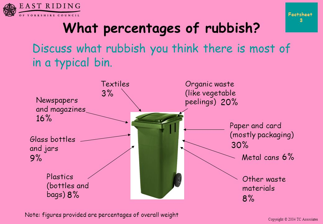 Copyright © 2004 TC Associates What percentages of rubbish? Discuss what rubbish you think there is most of in a typical bin. Organic waste (like vege