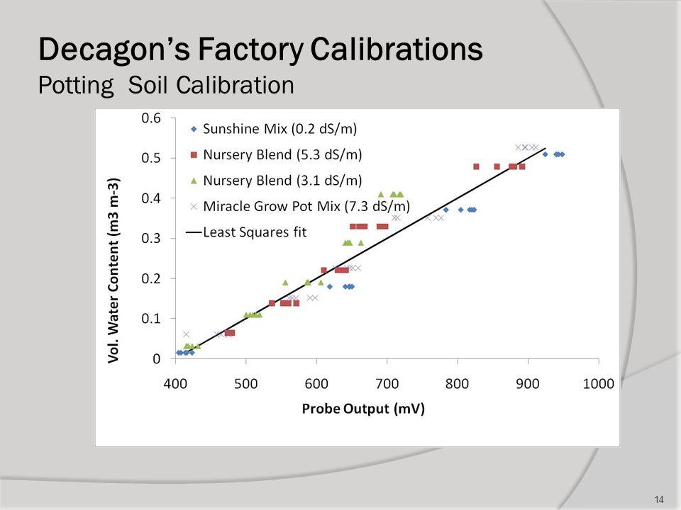 Decagon's Factory Calibrations Potting Soil Calibration 14