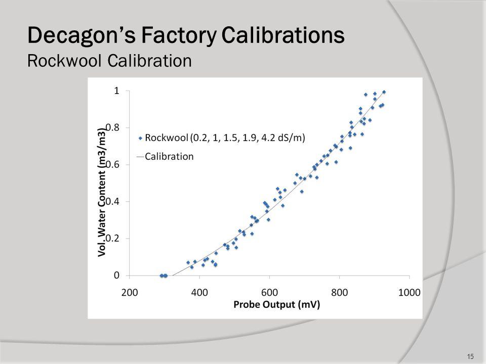 Decagon's Factory Calibrations Rockwool Calibration 15