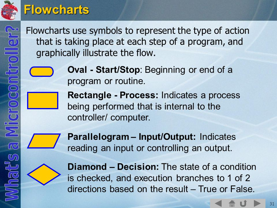 31Flowcharts Flowcharts use symbols to represent the type of action that is taking place at each step of a program, and graphically illustrate the flow.