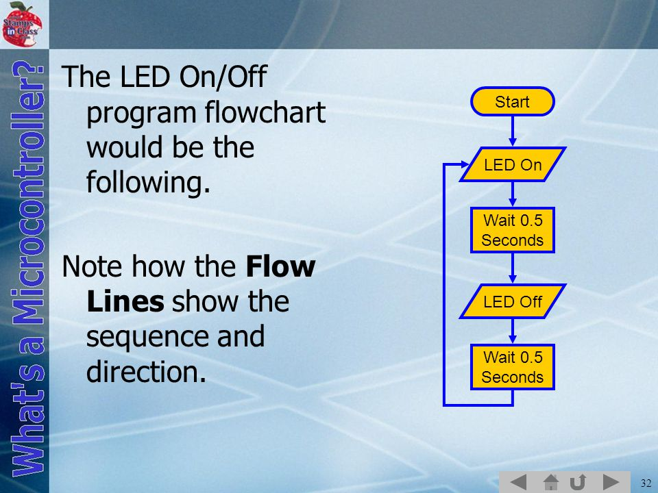 32 The LED On/Off program flowchart would be the following.