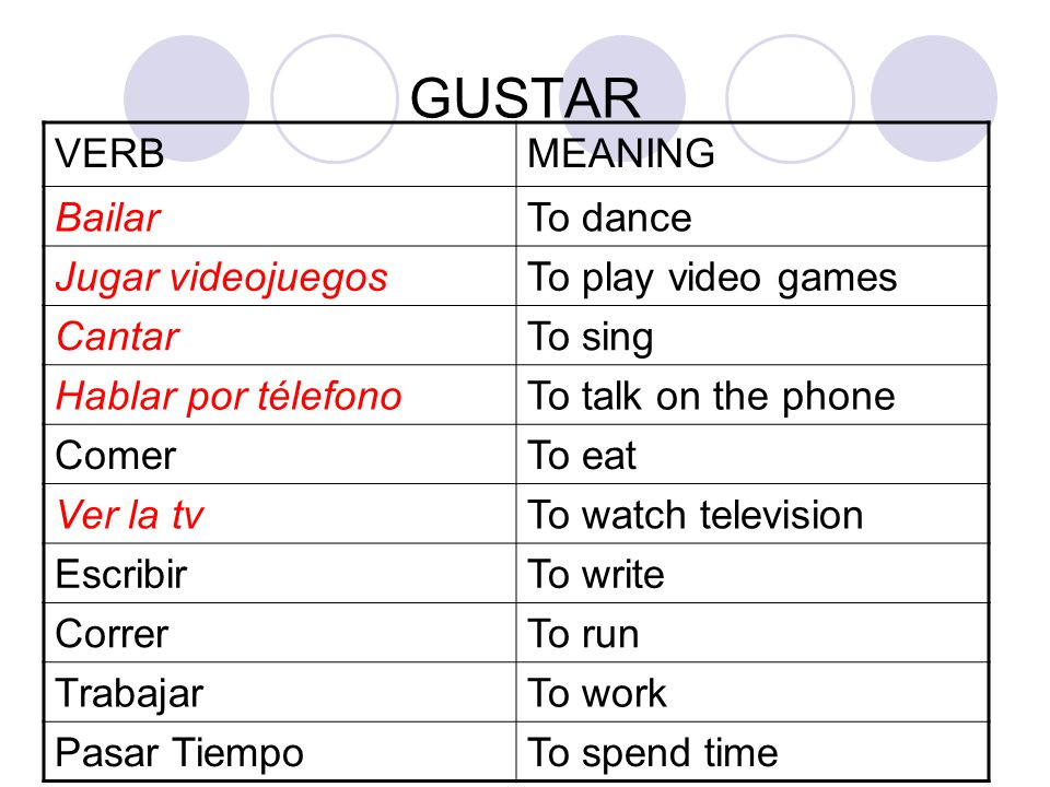 GUSTAR VERBMEANING BailarTo dance Jugar videojuegosTo play video games CantarTo sing Hablar por télefonoTo talk on the phone ComerTo eat Ver la tvTo watch television EscribirTo write CorrerTo run TrabajarTo work Pasar TiempoTo spend time