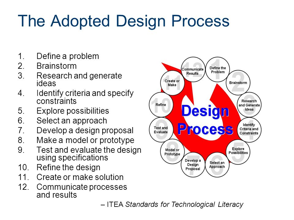 The Adopted Design Process 1.Define a problem 2.Brainstorm 3.Research and generate ideas 4.Identify criteria and specify constraints 5.Explore possibilities 6.Select an approach 7.Develop a design proposal 8.Make a model or prototype 9.Test and evaluate the design using specifications 10.Refine the design 11.Create or make solution 12.Communicate processes and results – ITEA Standards for Technological Literacy