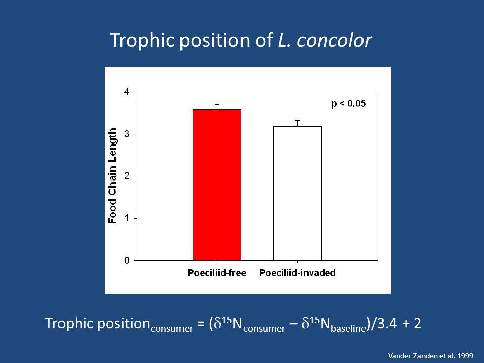 Trophic position of L.
