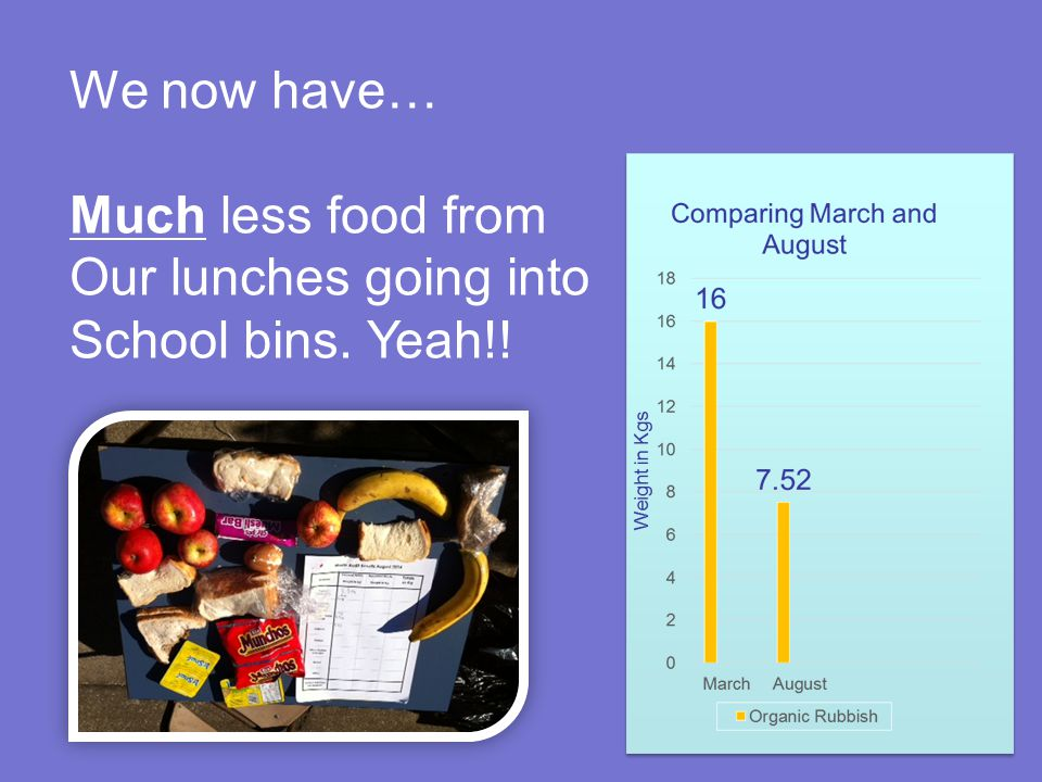 We now have… Much less food from Our lunches going into School bins. Yeah!! Good start! But a Litter Free school should have none.