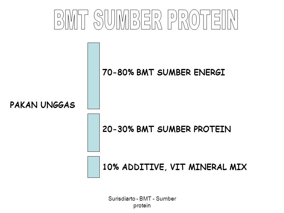 Surisdiarto - BMT - Sumber protein 1.SUMBER PROTEIN NABATI 1.BUNGKIL-BUNGKILAN (OILSEED MEAL) 2.BIJI LEGUMINOSA (LEGUME GRAIN) 3.TEPUNG DAUN (GREEN MEAL) 4.LAIN-LAIN (MISCELLANEOUS) 2.SUMBER PROTEIN HEWANI 1.MARINE PRODUCT 2.SLAUGHTER HOUSE BY-PRODUCT 3.NOVEL FEED 4.MILK PRODUCT 5.ANIMAL WASTE