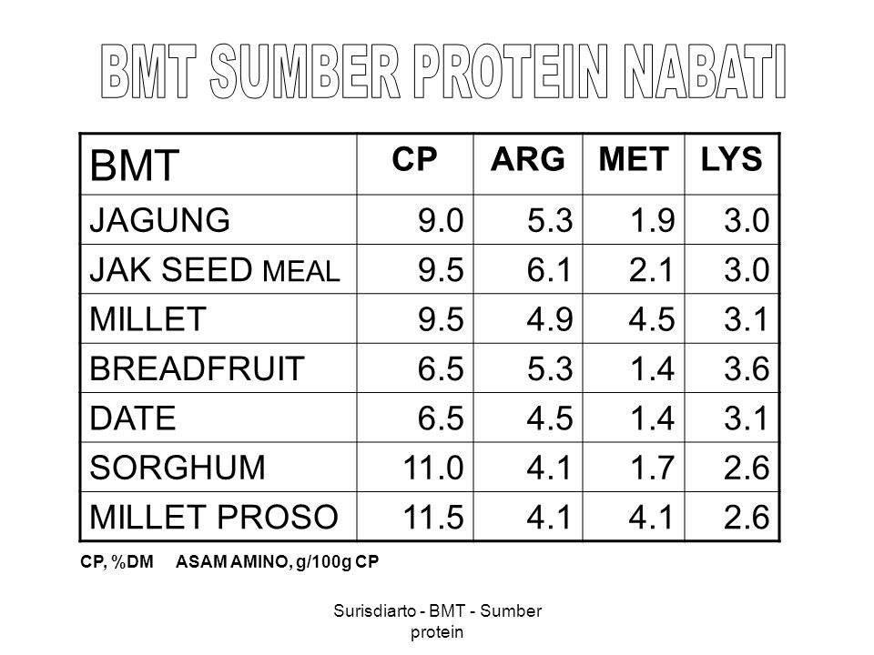 Surisdiarto - BMT - Sumber protein BMT CPARGMETLYS JAGUNG9.05.31.93.0 JAK SEED MEAL 9.56.12.13.0 MILLET9.54.94.53.1 BREADFRUIT6.55.31.43.6 DATE6.54.51