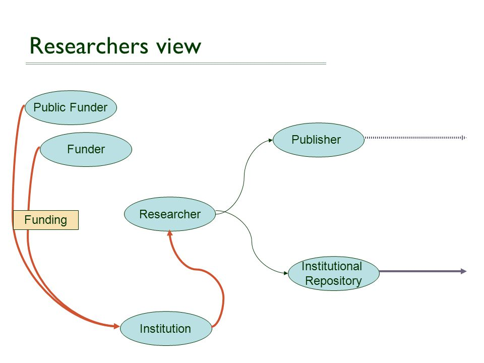 Researcher Funder Public Funder Institution Publisher Institutional Repository Researchers view Funding