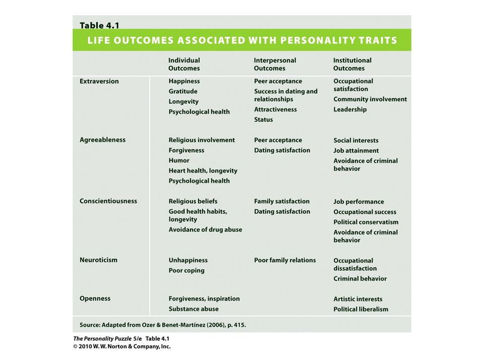 Persons and Situations Personality traits are better for describing how people act in general (p.
