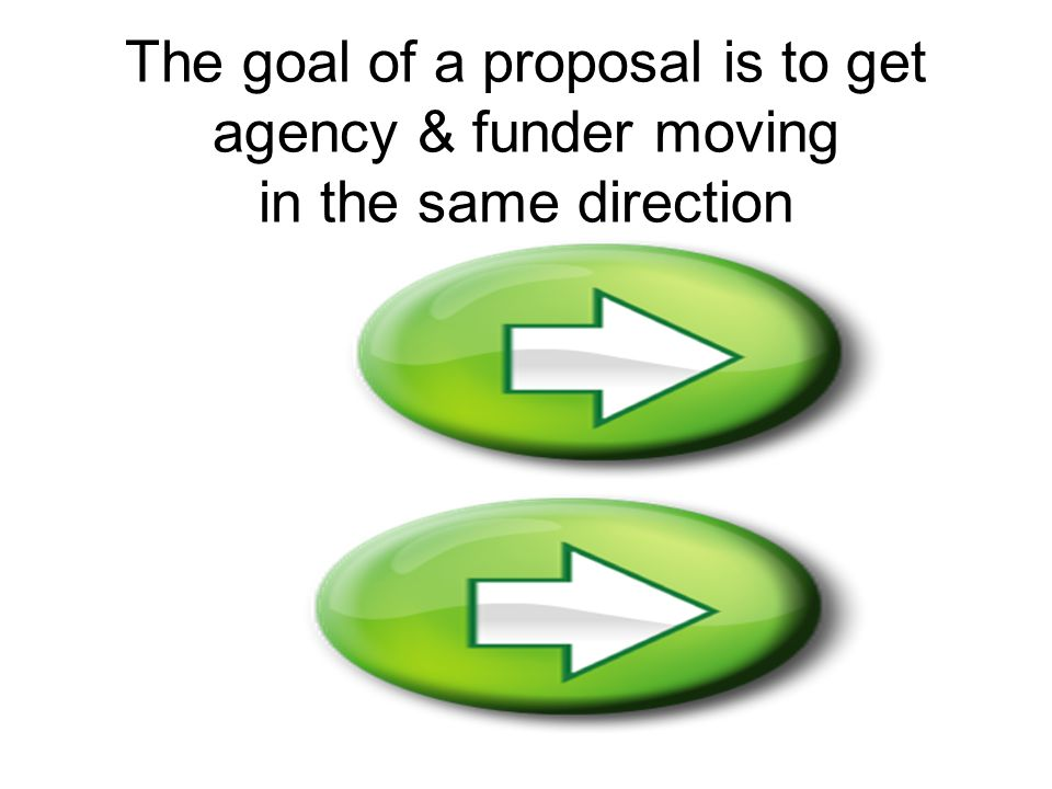3 Steps to a Successful Proposal 1.Understand Your Program 2.Understand Funder's Program 3.Understand How 1 & 2 Fit Together Funders Assimilation Program Fundability F