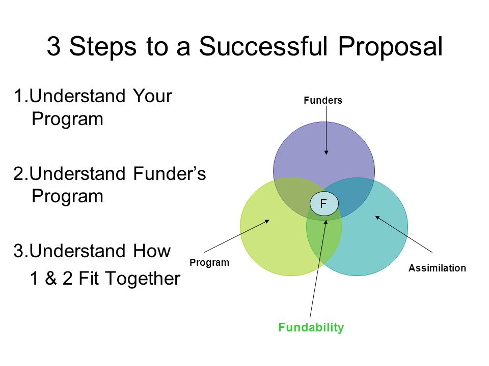3 Steps to a Successful Proposal 1.Understand Your Program 2.Understand Funder's Program 3.Understand How 1 & 2 Fit Together Funders Assimilation Prog