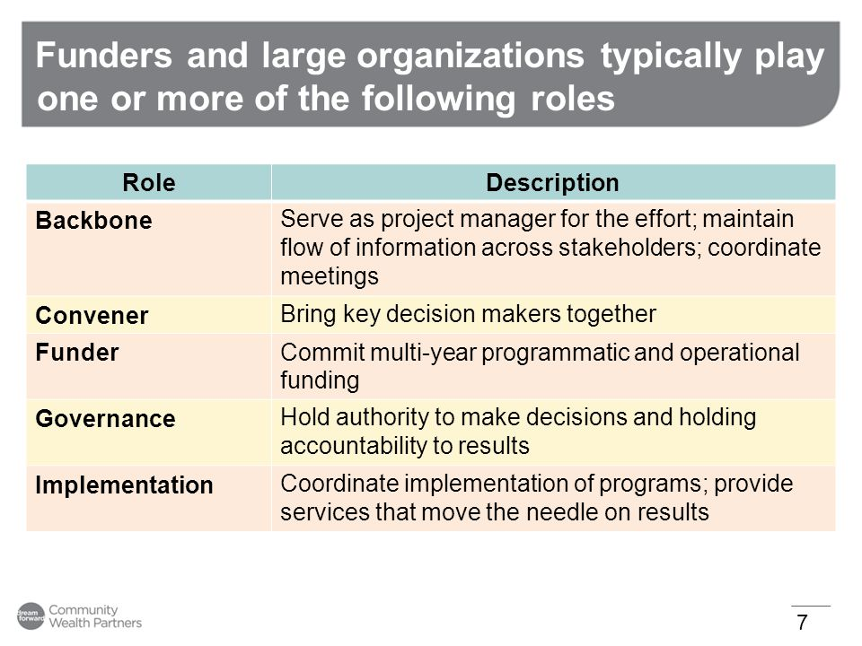 Funders and large organizations typically play one or more of the following roles 7 RoleDescription BackboneServe as project manager for the effort; m
