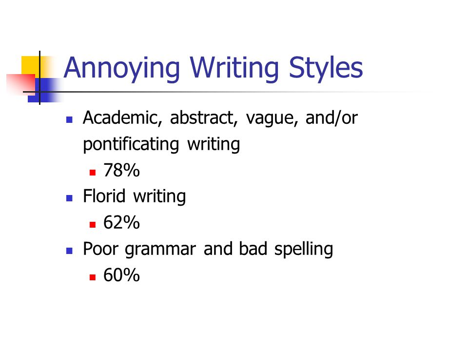 Annoying Writing Styles Academic, abstract, vague, and/or pontificating writing 78% Florid writing 62% Poor grammar and bad spelling 60%