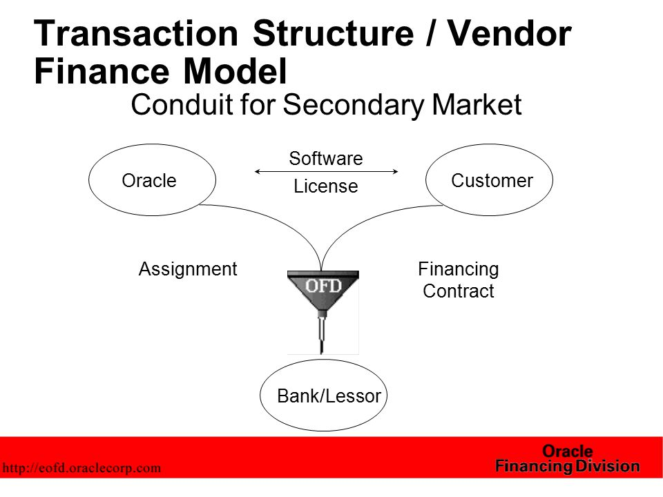 Transaction Structure / Vendor Finance Model Conduit for Secondary Market OracleCustomer Software License AssignmentFinancing Contract Bank/Lessor