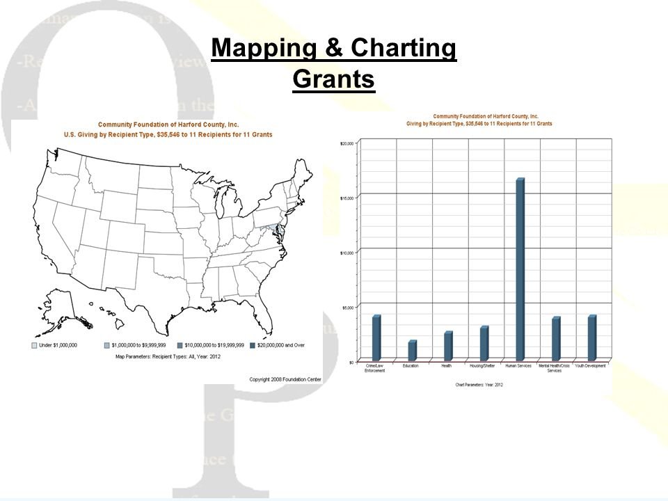 Mapping & Charting Grants