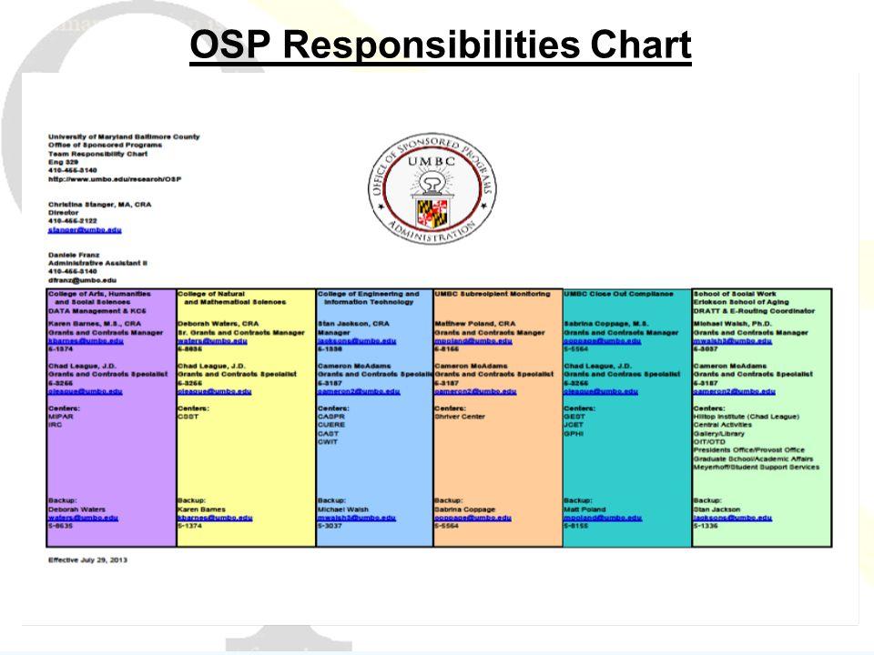 OSP Responsibilities Chart
