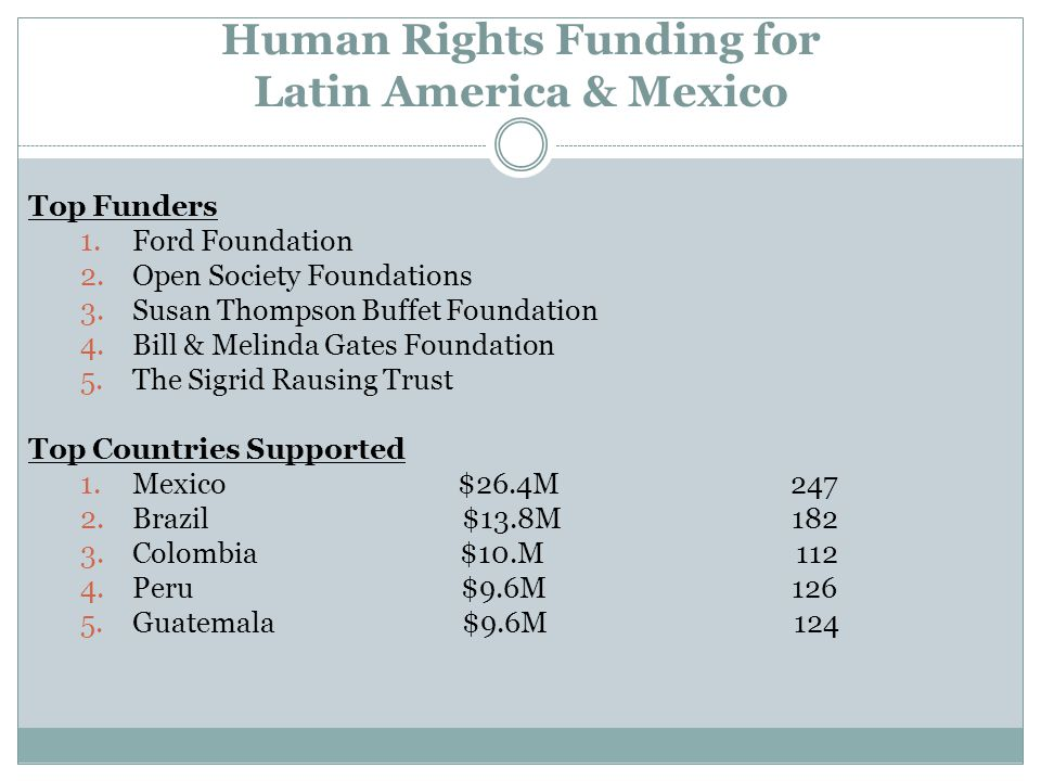 Human Rights Funding for Latin America & Mexico Top Funders 1.Ford Foundation 2.Open Society Foundations 3.Susan Thompson Buffet Foundation 4.Bill & Melinda Gates Foundation 5.The Sigrid Rausing Trust Top Countries Supported 1.Mexico $26.4M 247 2.Brazil $13.8M 182 3.Colombia $10.M 112 4.Peru $9.6M 126 5.Guatemala $9.6M 124