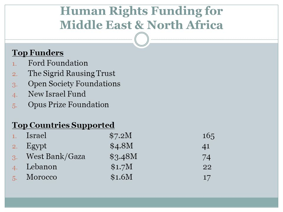 Human Rights Funding for Middle East & North Africa Top Funders 1.