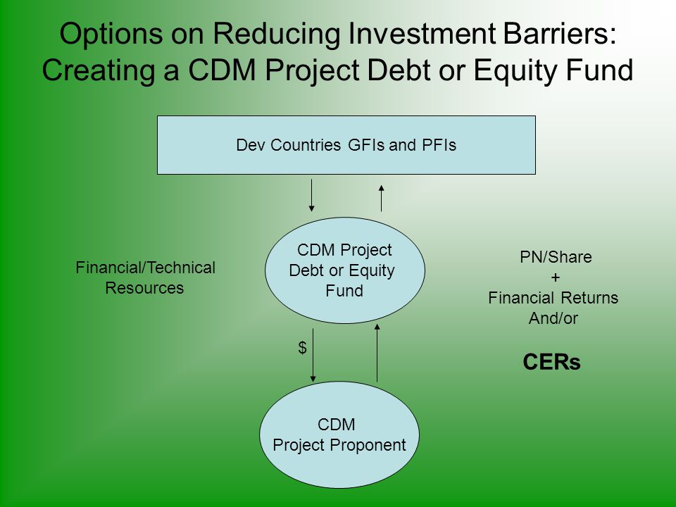 Options on Reducing Investment Barriers: Creating a CDM Project Debt or Equity Fund CDM Project Proponent Financial/Technical Resources PN/Share + Financial Returns And/or CERs CDM Project Debt or Equity Fund $ Dev Countries GFIs and PFIs