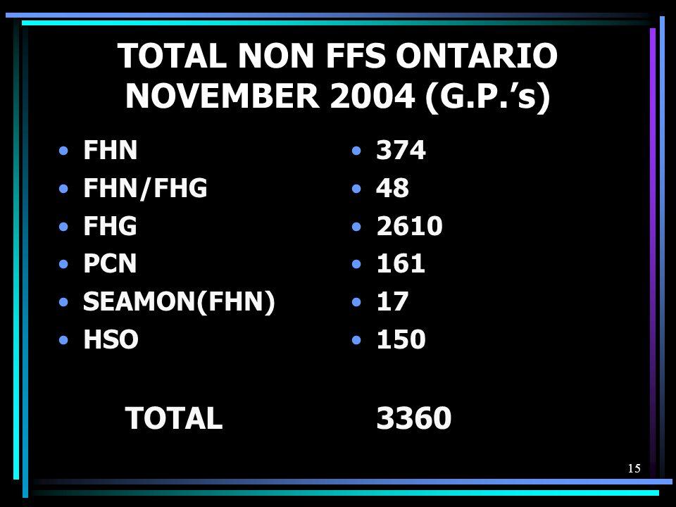 15 TOTAL NON FFS ONTARIO NOVEMBER 2004 (G.P.'s) FHN FHN/FHG FHG PCN SEAMON(FHN) HSO TOTAL 374 48 2610 161 17 150 3360