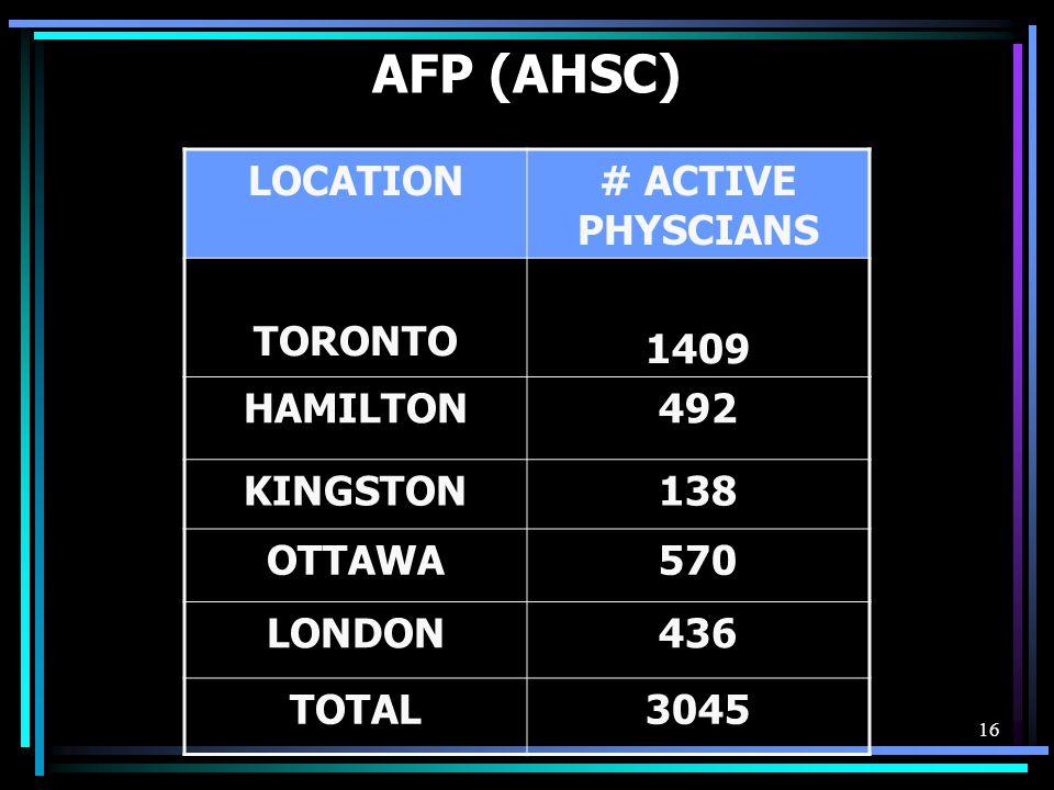 16 AFP (AHSC) LOCATION# ACTIVE PHYSCIANS TORONTO 1409 HAMILTON492 KINGSTON138 OTTAWA570 LONDON436 TOTAL3045